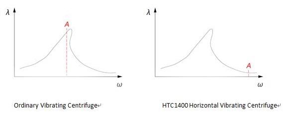 vibration curve.jpg