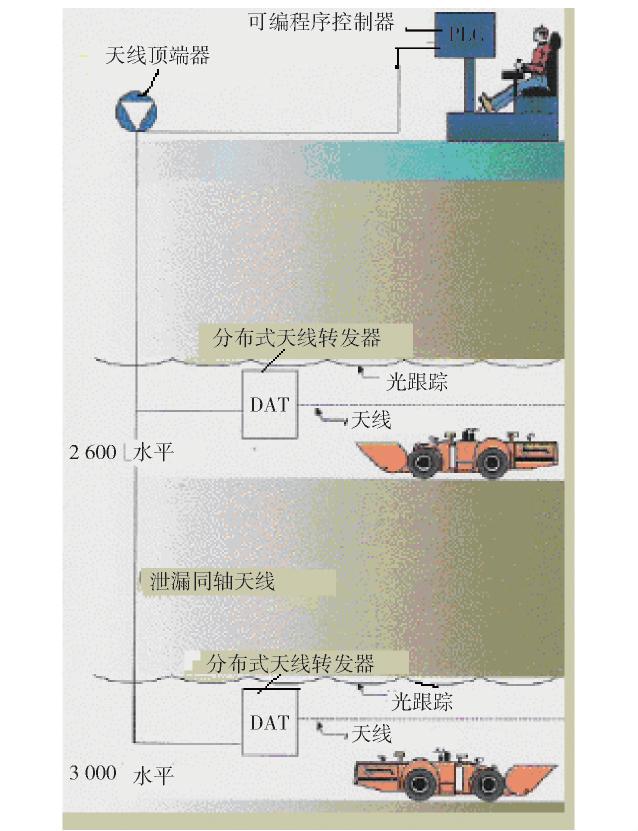 Fig.5 Schematic Diagram of Ground Remote Control Underground Loader.png