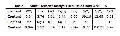 multi-element analysis results of raw ore..png