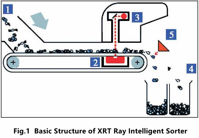 basic structure of XRT intelligent mineral ore sorter.png